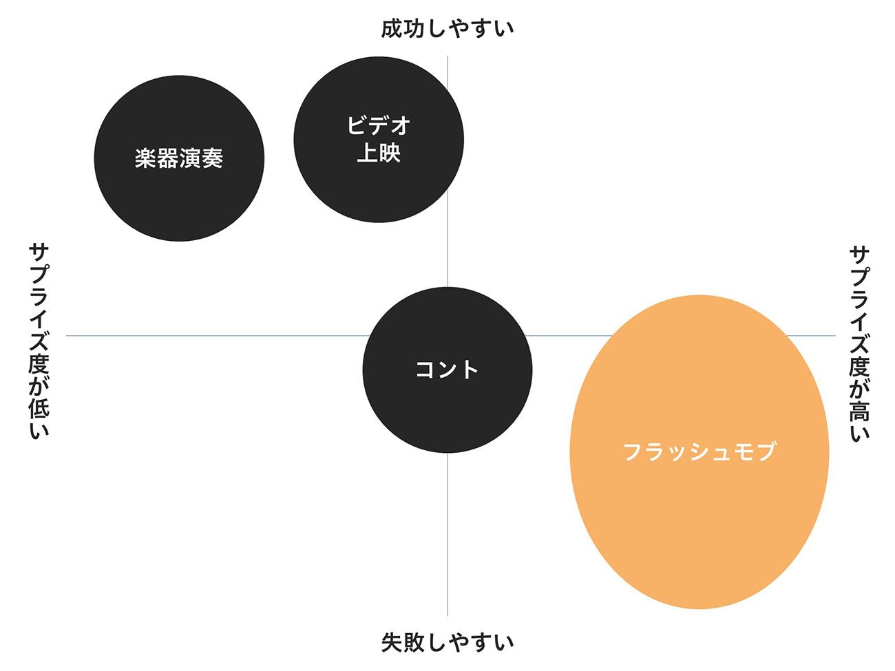 フラッシュモブと他の余興を比較するポジショニングマップ