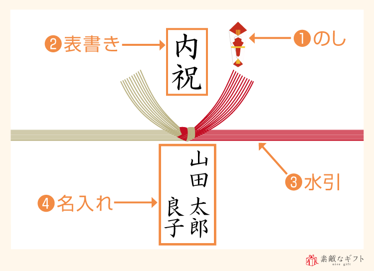 のし紙の構成